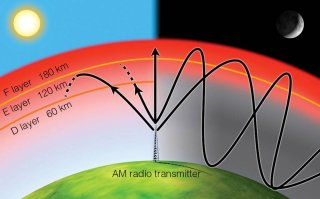 ion layer causes refraction of radio waves
