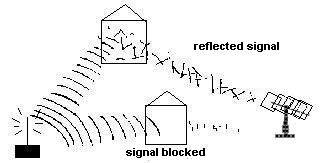 bouncing wifi signals